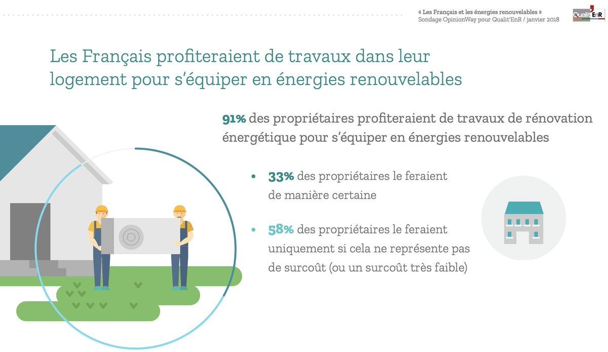 ... renouvelable donc en  autoconsommation à l occasion de travaux dans  leurs logements. selon sondage  opinionway pour  qualitenr…  https   t.co 8V8tweV2tO