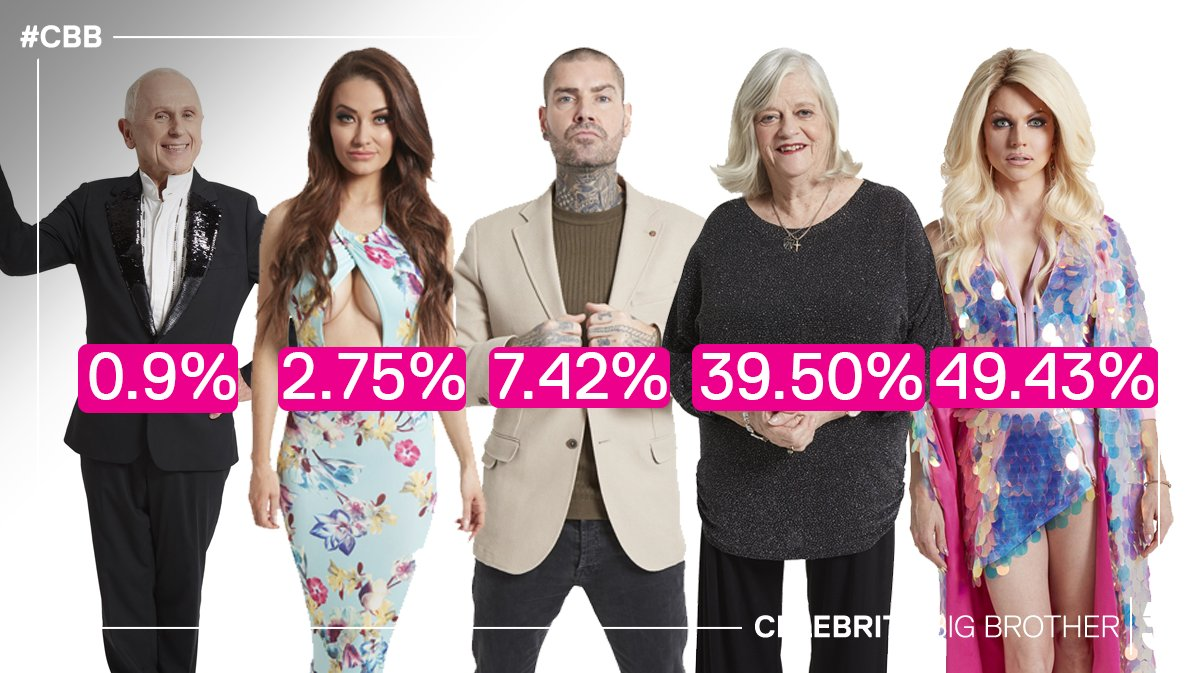 In case you were wondering how tonight's vote went... Here's the full result! 📊 #CBBFinal #CBB https://t.co/Q7WG7guoVh