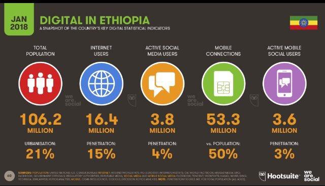 befeqadu z hailu on twitter the internet penetration in ethiopia rh twitter com
