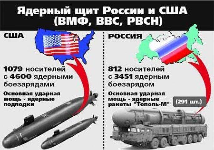 Российские опасения и ядерный ответ на «любую угрозу» (продолжение)
