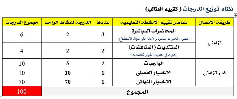 الدرجات الدراسي 1438-1439هـ نظام توزيع