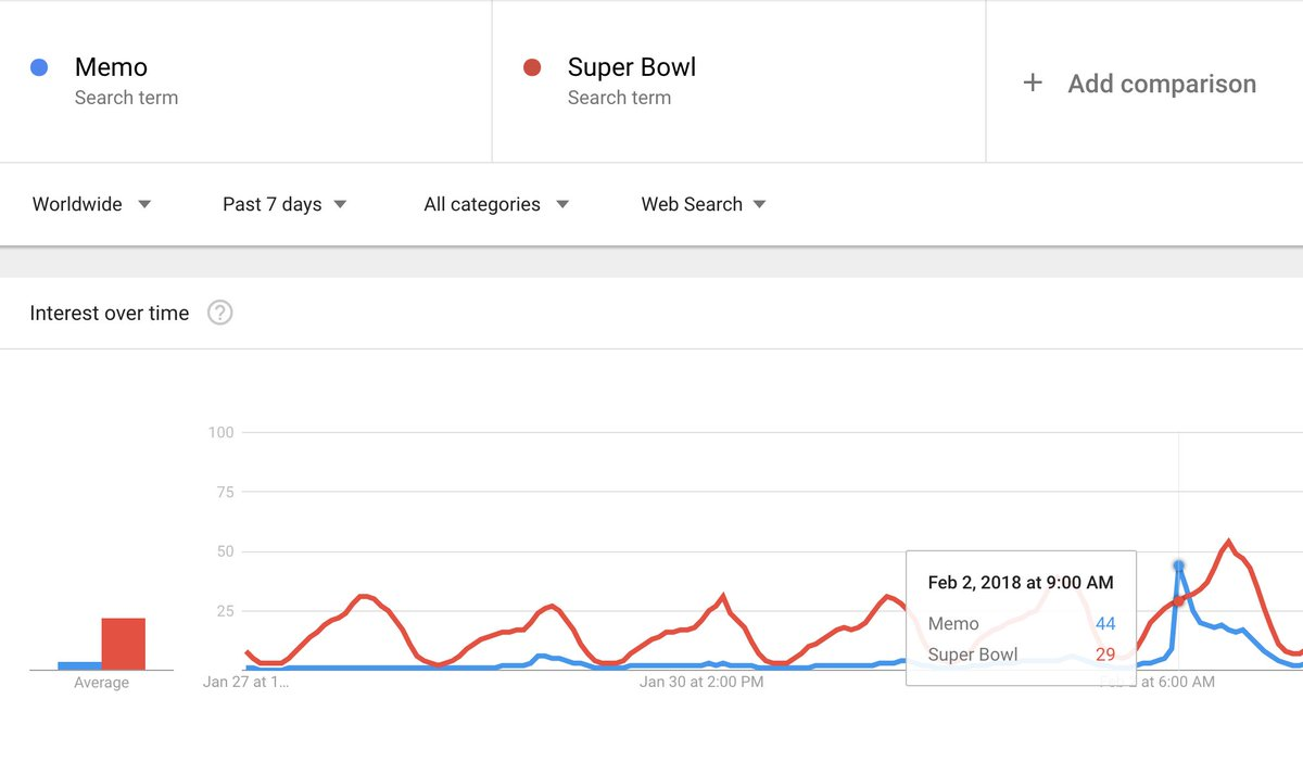 Allisong amglive twitter you feel this but can we demonstrate it yes we can google trends shows that memo received more search inquiries than super bowl altavistaventures Image collections