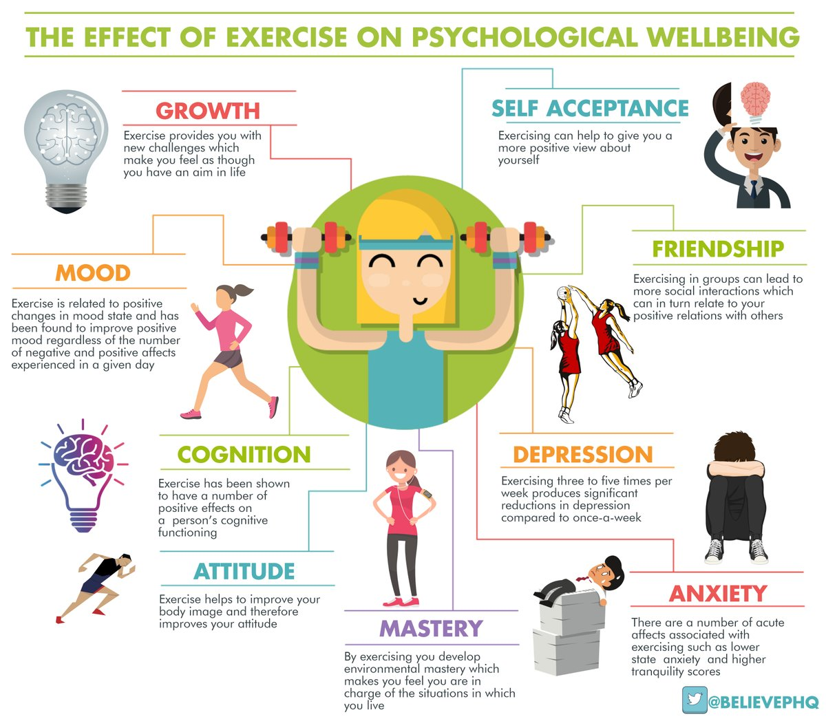 the effects of exercise on bodily functions And body armor on working memory function in healthy volunteers  that the cognitive effects of exercise and body armor may have profound implications for.
