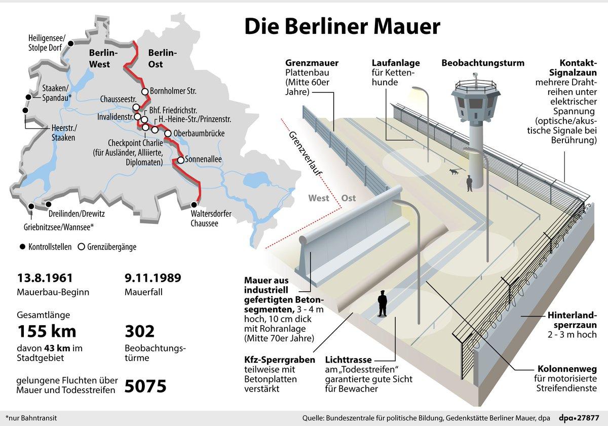 Morgen ist der Tag, an dem es die Berliner Mauer so lange nicht mehr gibt, wie sie einst stand. Verlauf, zentrale Daten und Querschnitt der Grenzanlage via @dpa_infografik (dmo)