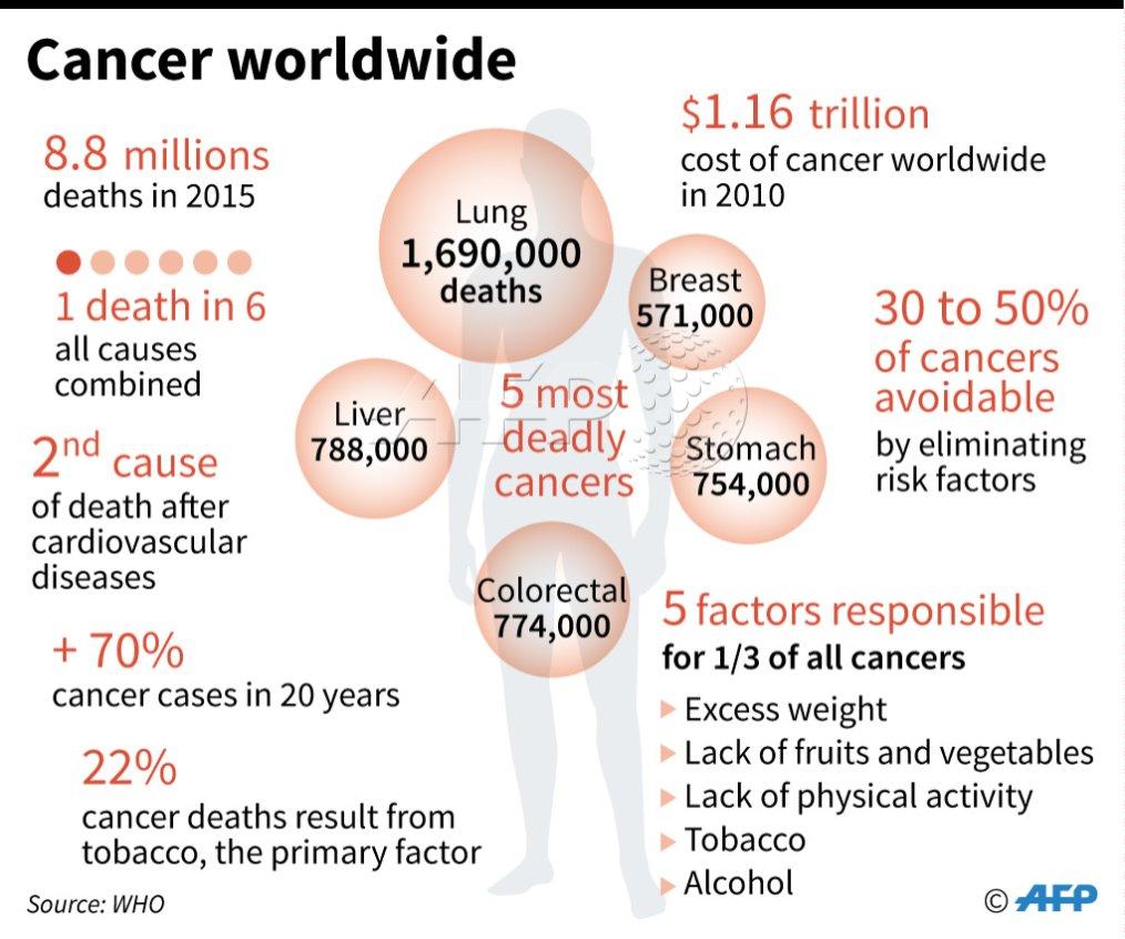 Онкология в мире - статистика