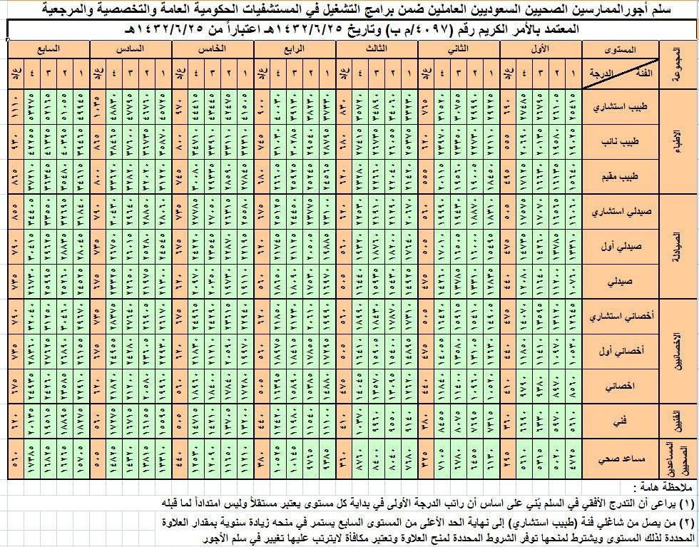 سلم رواتب الممارسين الصحيين العسكريين