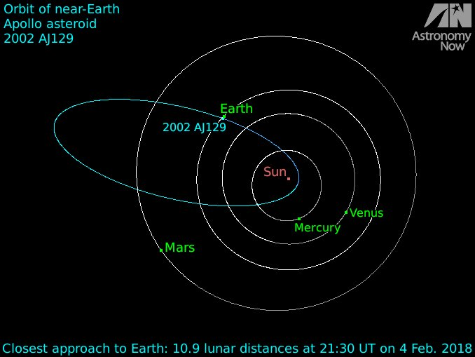 near earth asteroids earth's orbit - HD 1256×939
