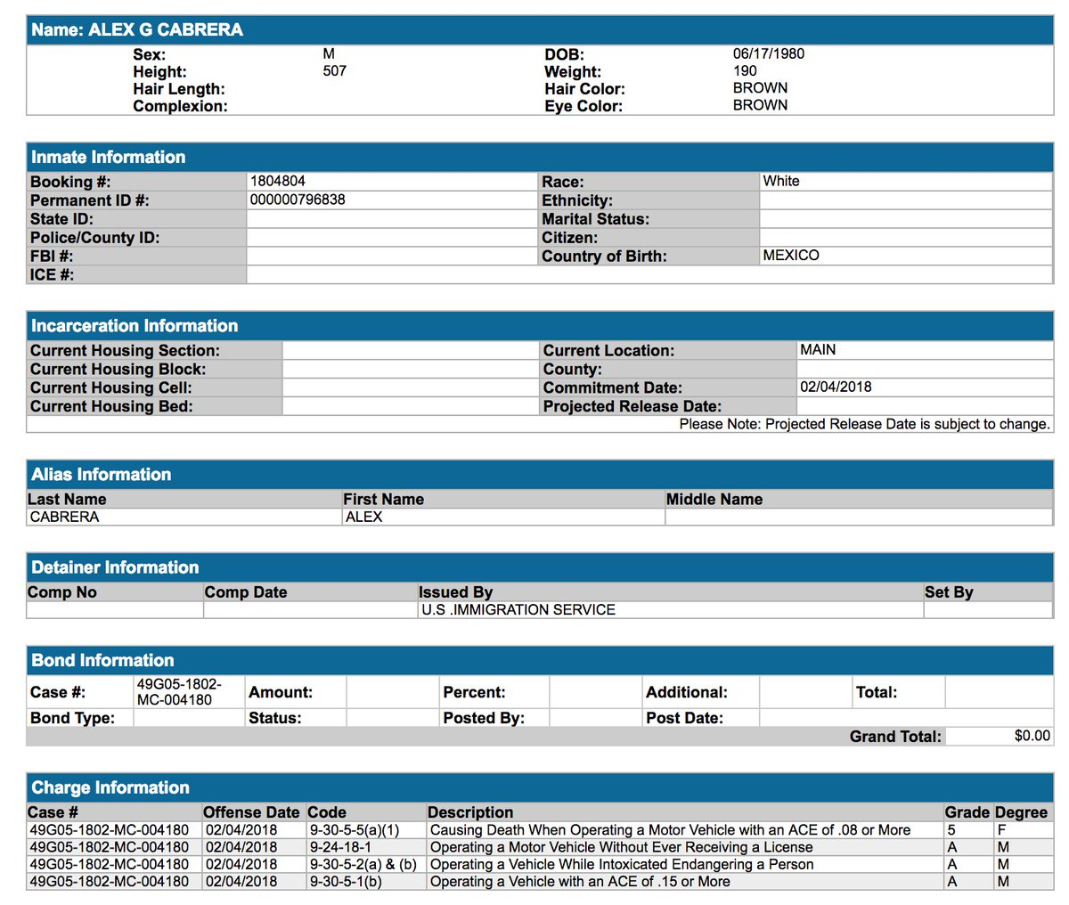 Early this morning, Indiana Colts player Edwin Jackson was struck & killed by a suspected drunk driver who was unlicensed & ran from scene. Inmate booking records show the driver, Alex Cabrera Gonsales, is from Mexico w/an ICE detainer on him. h/t @JTTriguero