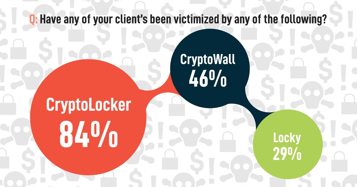 test Twitter Media - #Ransomware stat 5: #cryptolocker is still king with 84% of IT pros still battling this giant. https://t.co/5PjD1cQxRb https://t.co/v5YK1rE7e2