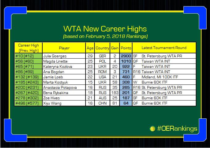 Classement WTA - Page 11 DVQtBGrU0AAaLzs
