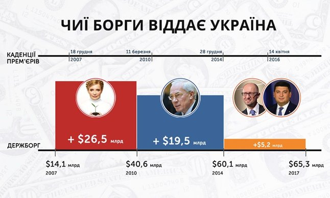 Україна може вийти на зовнішній борговий ринок до отримання чергового траншу МВФ, - Данилюк - Цензор.НЕТ 5328