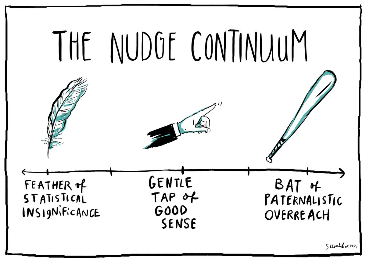 Behavioral Scientist On Twitter New Cartoon The Nudge Continuum