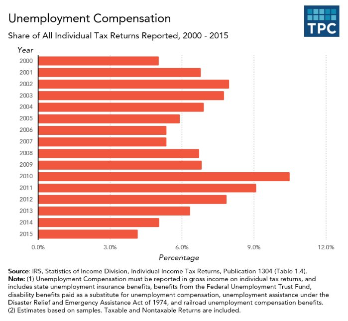 unemployment commentary Economists distinguish between various overlapping types of and theories of unemployment, including cyclical or keynesian unemployment, frictional unemployment.