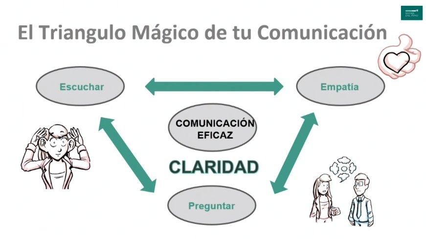 Resultado de imagen de escuchar y preguntar comunicacion