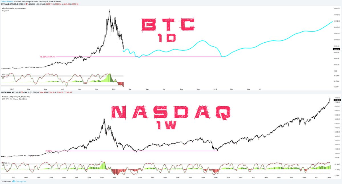 pato patinyo on twitter btc nasdaq bubble comparison pato patinyo on twitter btc nasdaq bubble comparison buttom would be 4500 btcusd could match with my other charts kudos startaletv ccuart Images