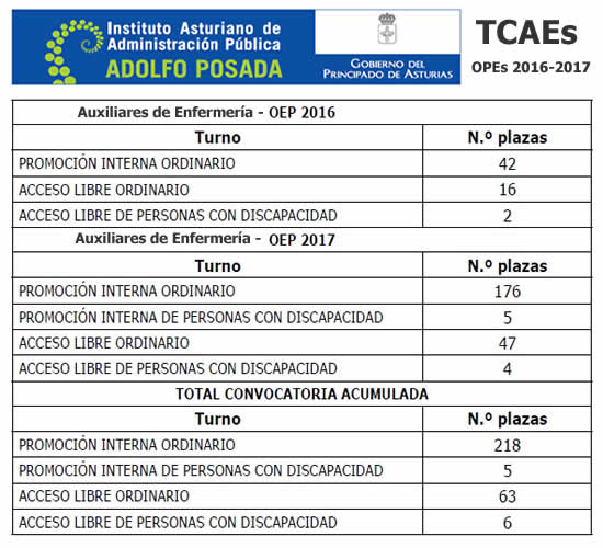 Auxiliares de Enfermería del Principado de Asturias en plazo de presentación de instancias hasta el 5-Marzo-2018... DVSuyQ5XkAEjccP