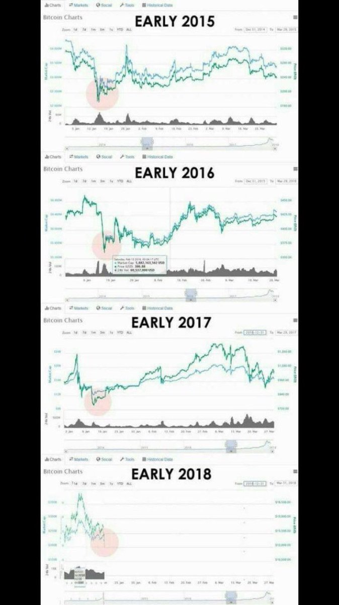 John mcafee on twitter ok you are a hard sell crowd then let you are a hard sell crowd then let me show you a different perspective bitcoin does this every year at this time httpstq9krmor57n ccuart Images
