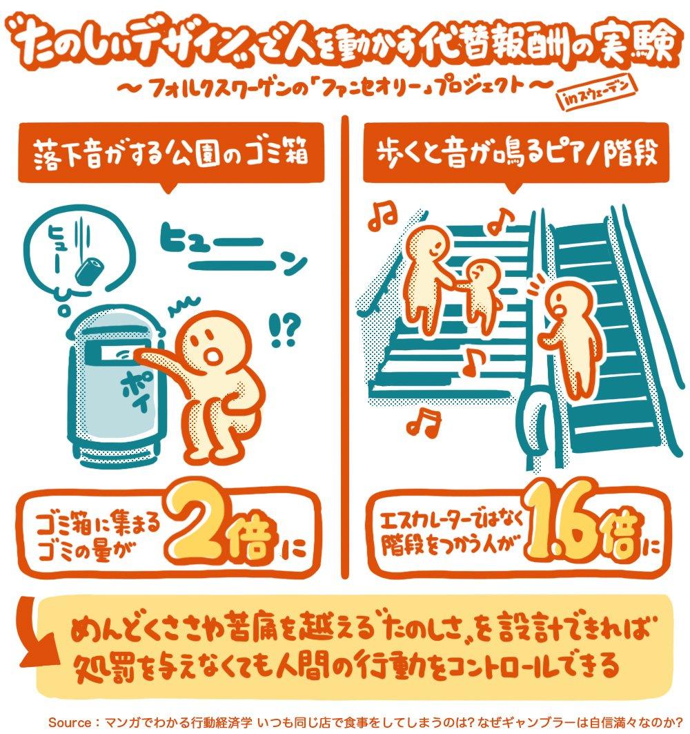つまらないことを「たのしいデザイン」にしたら人の行動が変わった  ゴミ箱に落下音をつけた →ゴミの回収量が2倍に🗑  歩くと音がなるピアノ階段 →階段つかう人1.6倍に🎹  苦痛を超える「たのしさ設計」が重要。逆に「処罰でコントロールしよう」とすると長く続かない  マンガでわかる行動経済学より