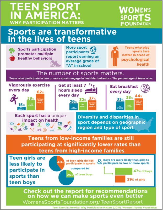 youth sport participation beneficial or destructive Importance of youth sports: there are countless statistics linking a youth's involvement in sport to both their participation in sport is linked to.