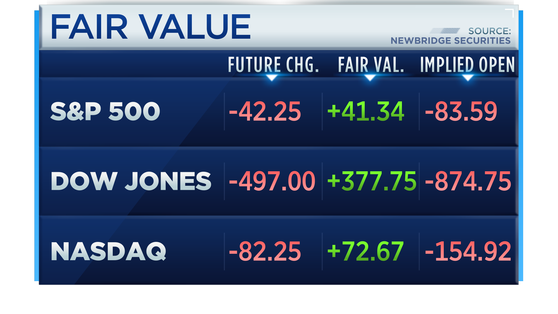 """CNBC on Twitter: """"US stock futures extending losses, point to Dow opening  lower by more than 870 points, S&P by 80 and Nasdaq by 150  https://t.co/oEUrsK8Oop… https://t.co/Yt7I4yvKFf"""""""