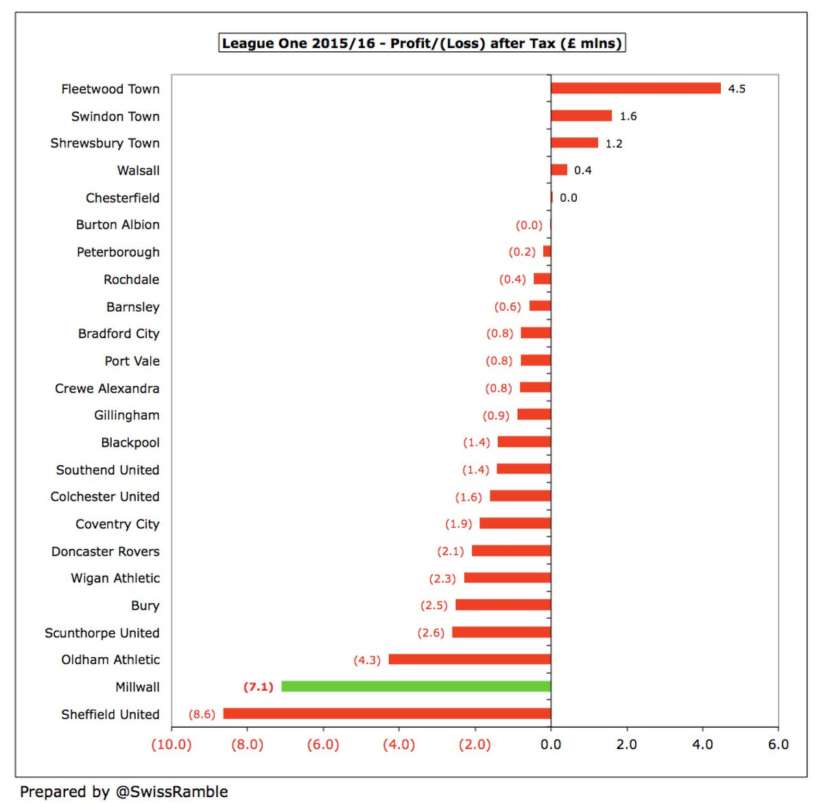 Almost all clubs in League One lose money with only five reporting profits in 2015/16. The largest of those was Fleetwood Town £4.5m, boosted by the £6.7m write-off of an inter-company loan. That said, #Millwall had the second highest loss (£7.1m) in the division that season.