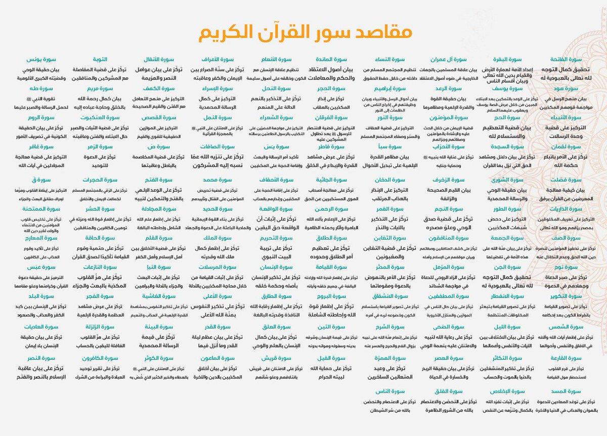 d603fc415 #مقاصد_السور hashtag on Twitter