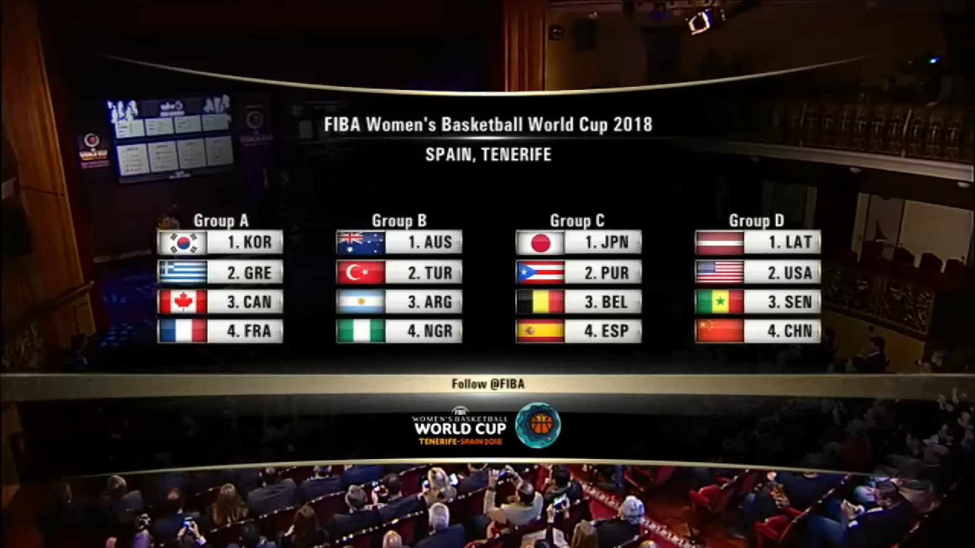 Draw results are in ��  #FIBAWWC 2018 https://t.co/sX5UGIzkrb