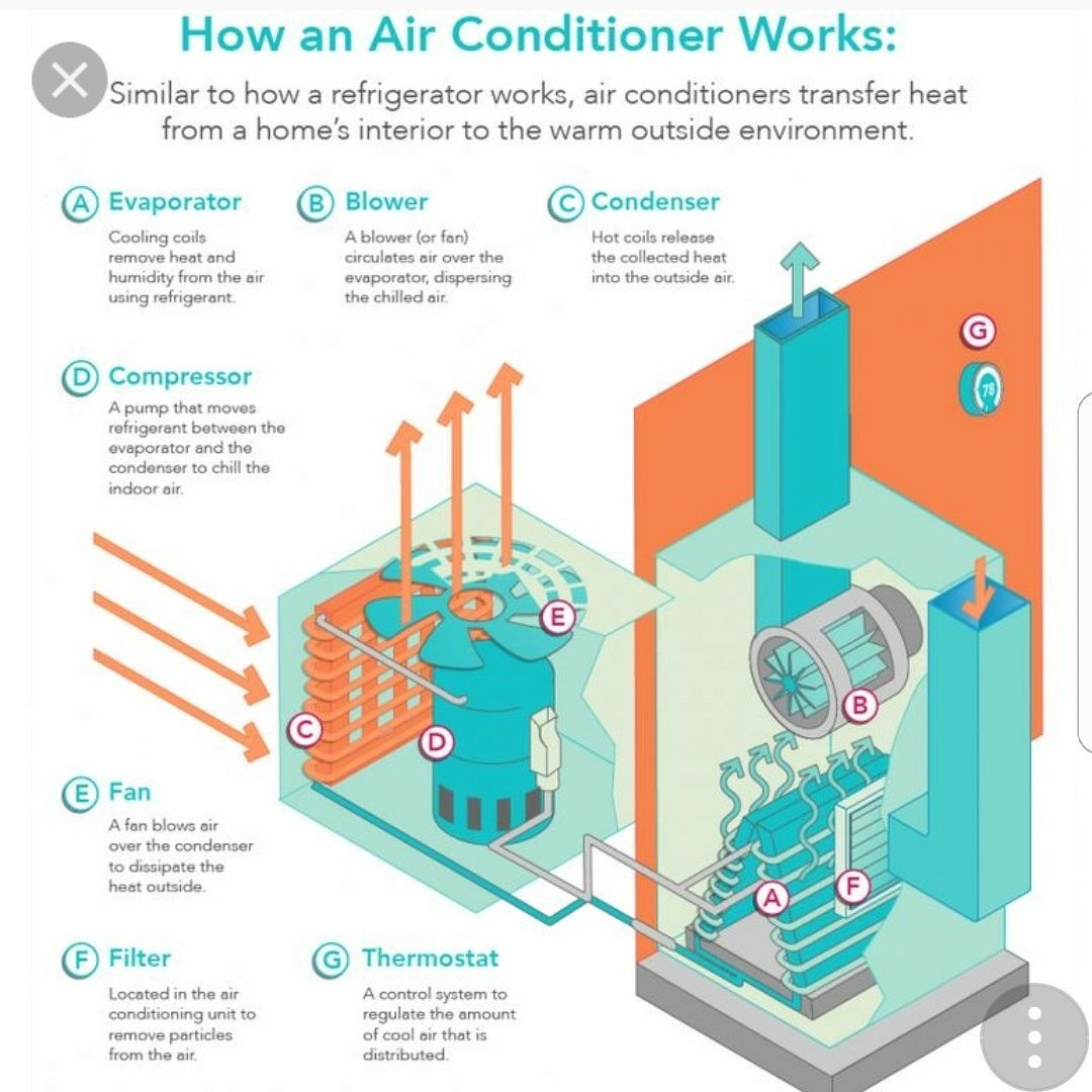 Larson Air On Twitter Energyefficent Cooling Heating Typical Ac Compressor Removal And Installation Diagram Henderson Nevada Hvac Airconditioning Reviews Maintenance Tuneup Heatpump Homeimprovement Diy Summer Commercialrealestate