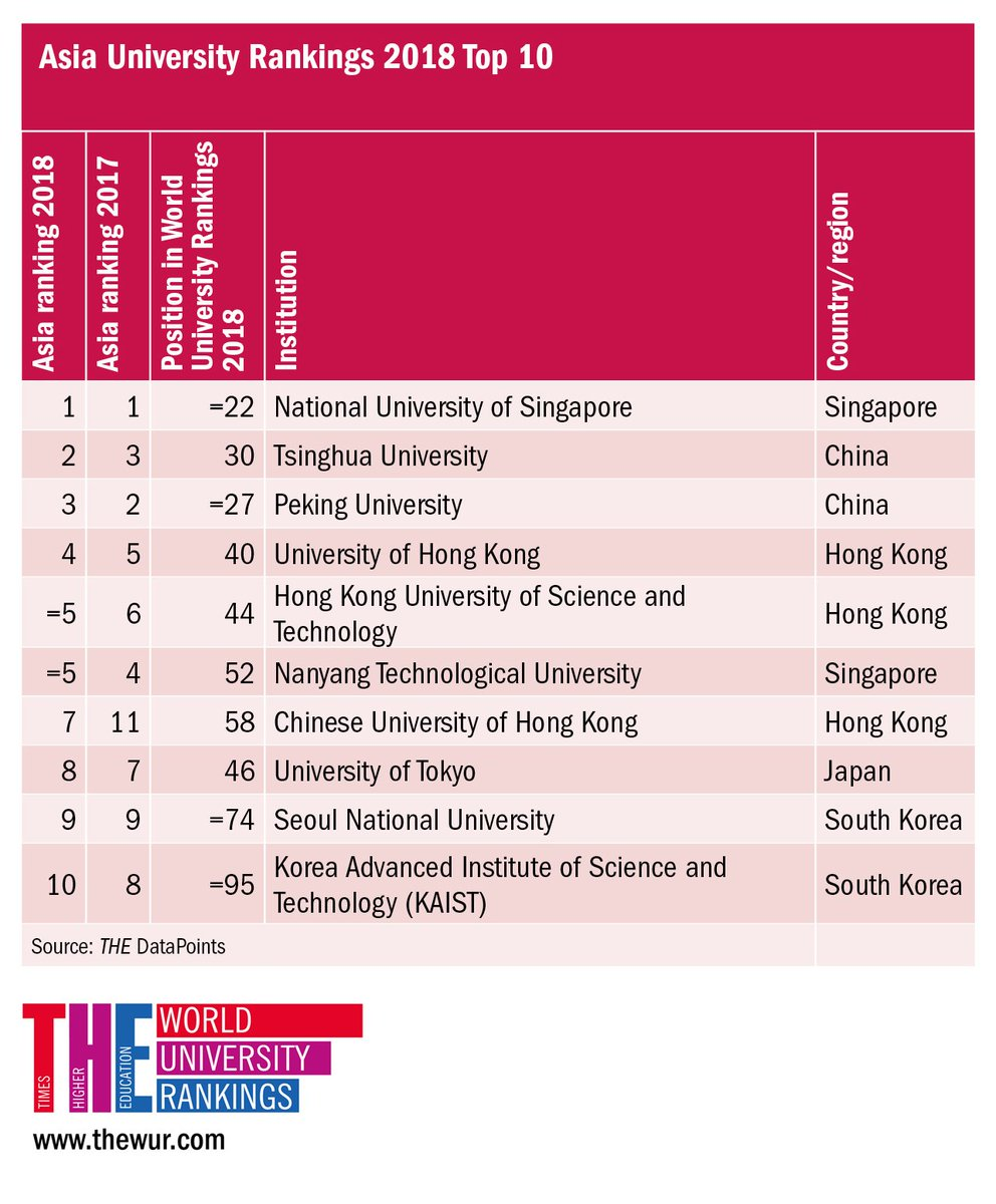 """peking university ranking 2018""的图片搜索结果"