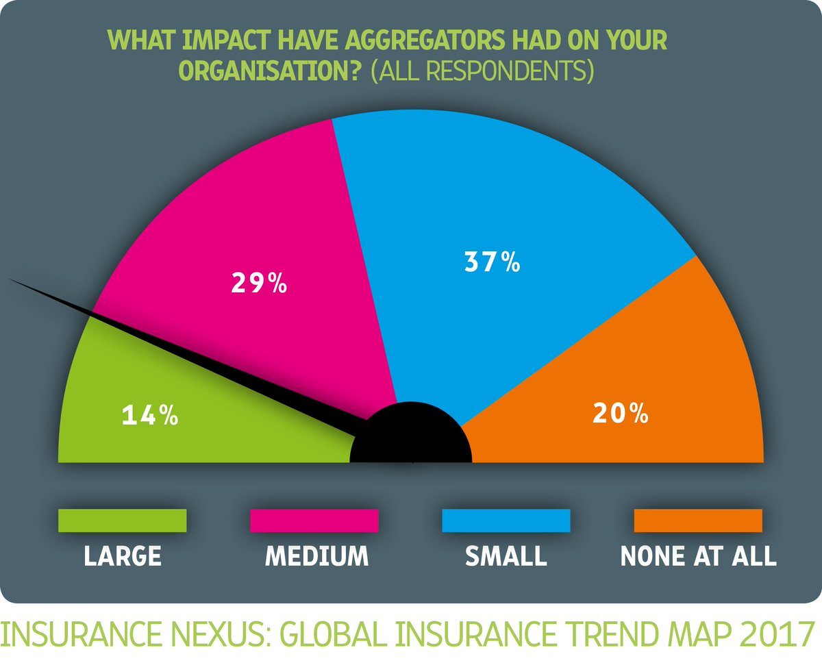 Insurance Nexus On Twitter Now Fully Explorable Via The 7 Block Diagram Blog Insurancemap Content Series Http Bitly 2gujfw2 1 Global Trends Incl Digital Disruption Innovation Insurtech 2 Key Themes