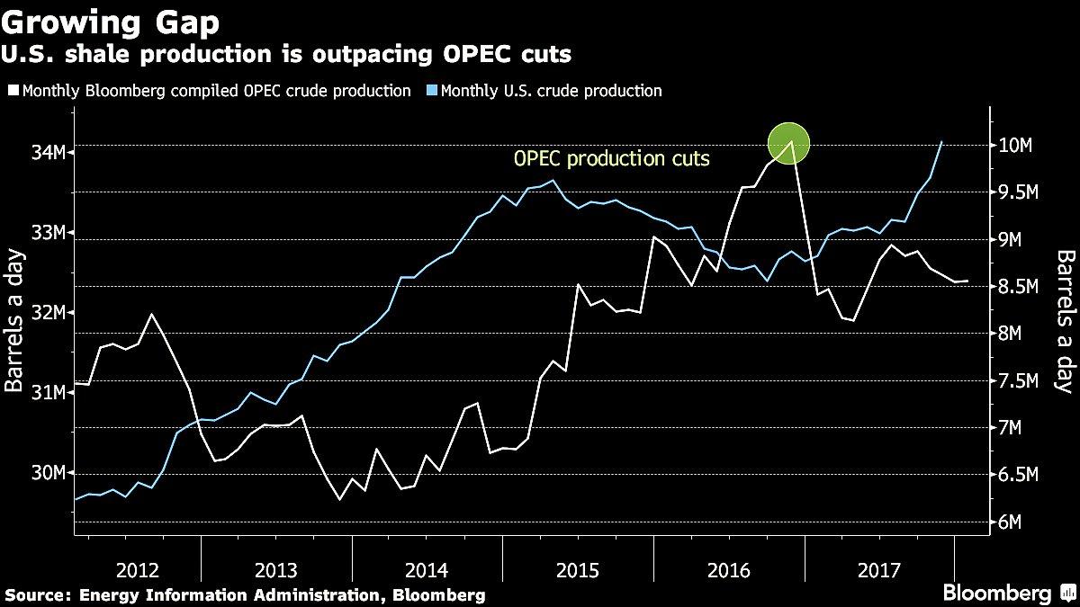 opecs oil supply fell - 1200×675