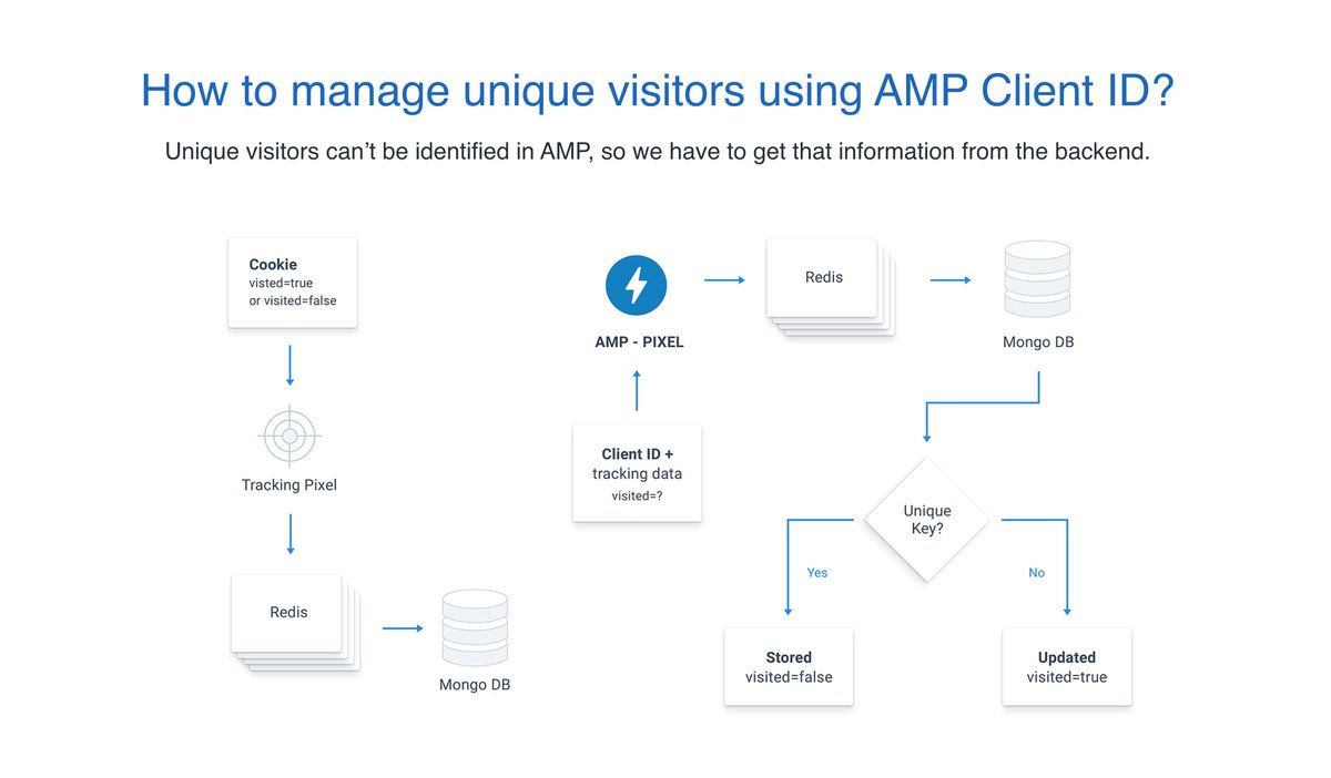 Instapage Announces Google AMP Partnership at #AMPConf