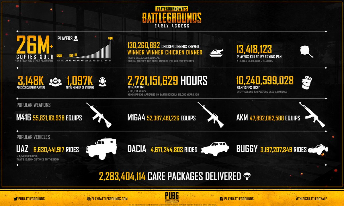 Pubg On Twitter Players We Have Created An Infographic Poster - pubgverified account