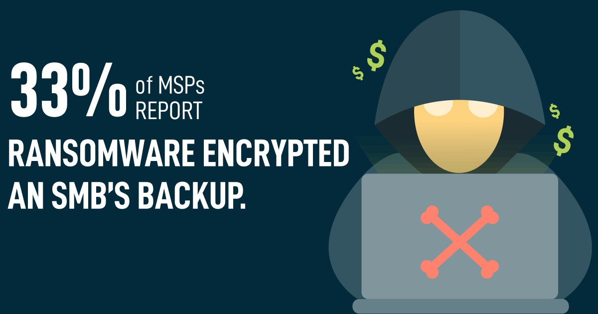 test Twitter Media - #Ransomware stat 7: 33% of MSPs report ransomware encrypted an SMB's backup.  https://t.co/8NXHskwPsM https://t.co/3K3cSQMsUJ