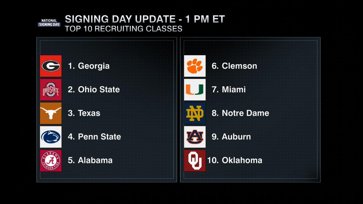 A look at the updated Top 10 Recruiting Classes as of 1 PM ET.   @PennStateFball moves up to No. 4 and is looking to be the 1st Big Ten school other than Ohio State to finish with a Top-5 class in the #ESPN300 era #NationalSigningDay