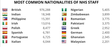 Breakdown of nationaities of NHS staff