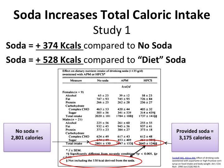 "James DiNicolantonio on Twitter: ""The next time someone tells you a 'calorie  is a calorie' and that when matched for calories sugar is not more harmful,  ..."