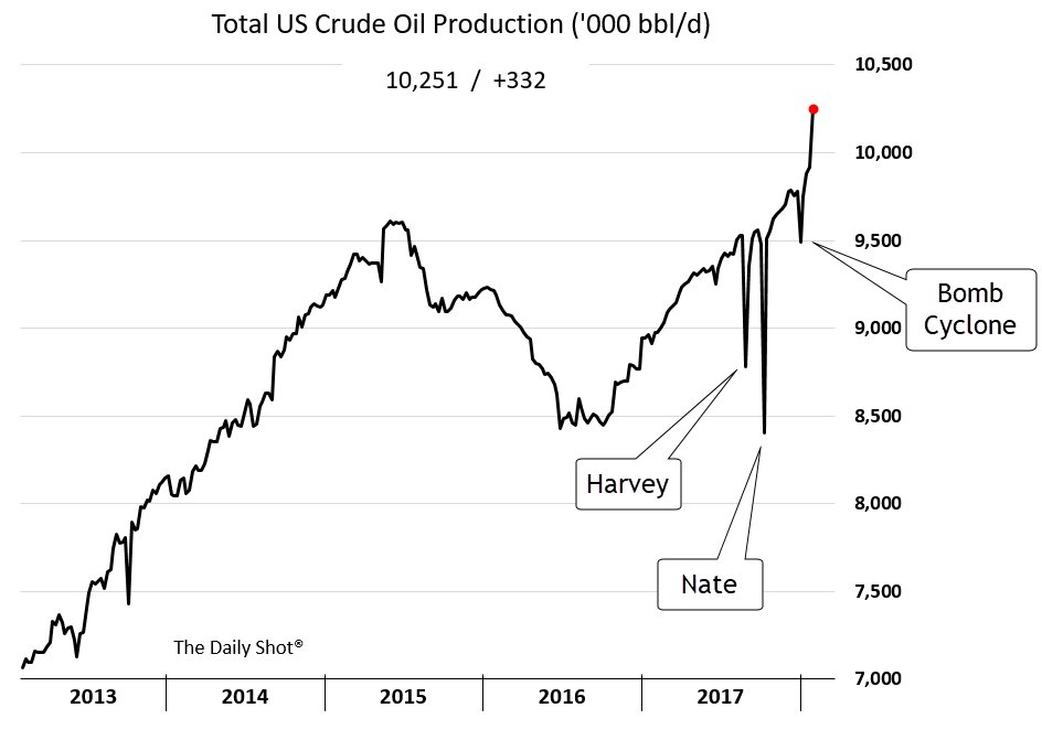 crude heavy oil production thesis Thesis canadian heavy oil producer tailwind of lower heavy oil production from heavy oil demand in the years ahead, and once crude by.
