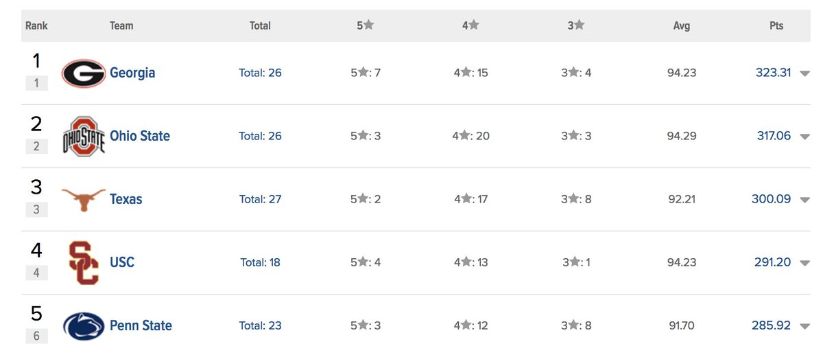 Top-5 recruiting classes according to @247Sports as we come to a close on #NSD18