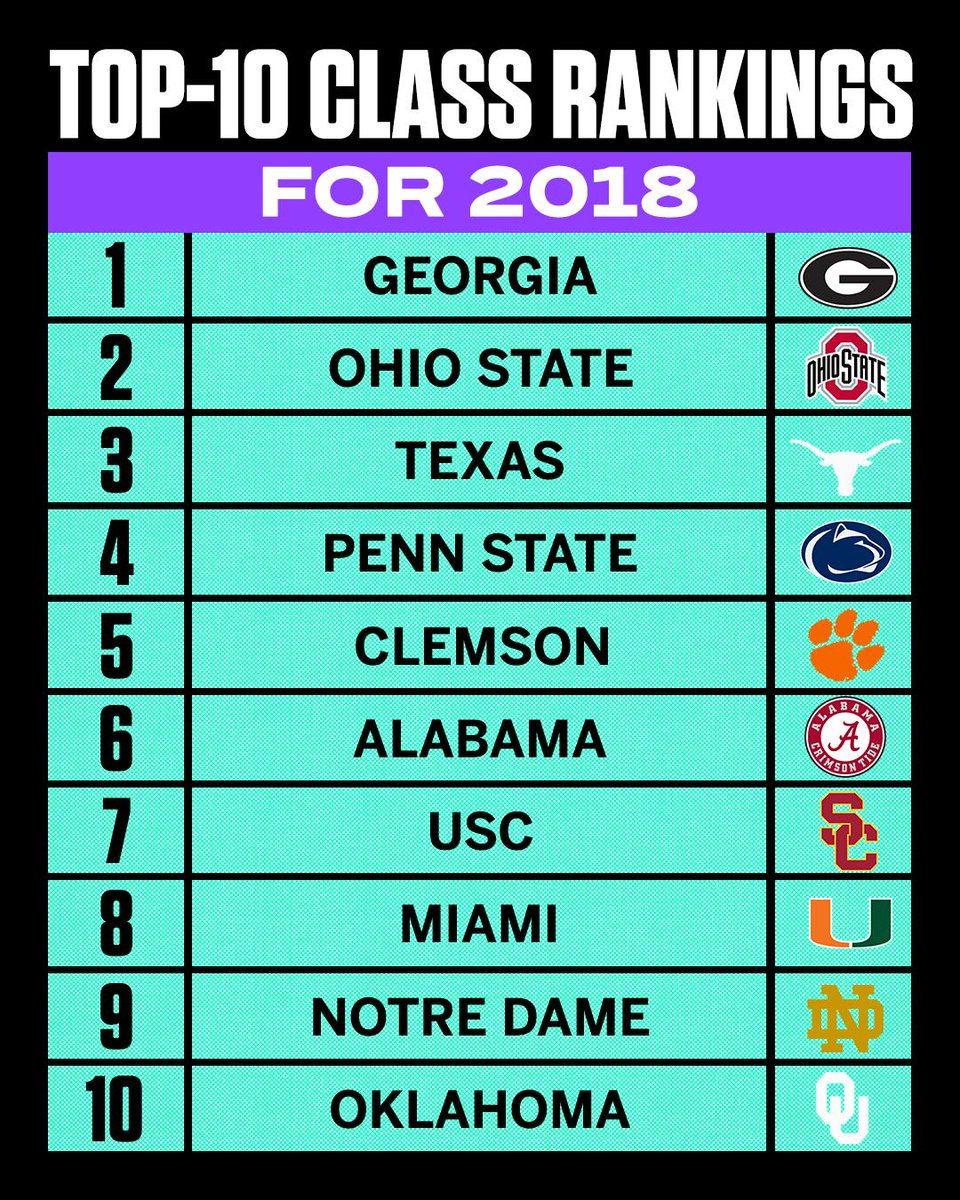 How'd your team do on National Signing Day?  Here are the top 10 classes. See the full 50 here: https://t.co/hxi7x6k66s