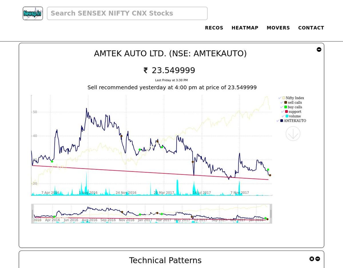 Amtekauto hashtag on twitter sell amtek auto ltd at 23549999 httpnewspsymbolamtekauto amtekauto stocks tradingpicitter7ybqij4xim buycottarizona