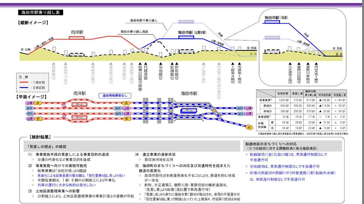 「海田市駅 高架化」の画像検索結果