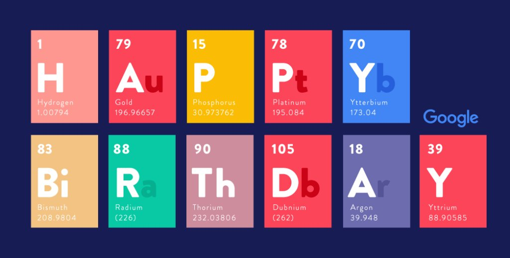 All of the elements for a happy birthday to dmitri mendeleev whose all of the elements for a happy birthday to dmitri mendeleev whose 1869 version of urtaz Choice Image