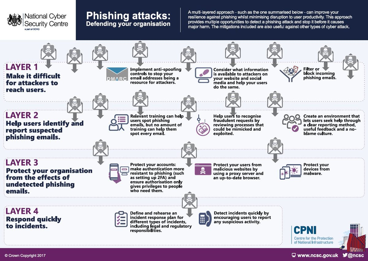 Kenneth bush kennethbushsols twitter how organisations can defend themselves against malicious emails that use social engineering techniques httpsncscphishing cybersecurity solutioingenieria Gallery