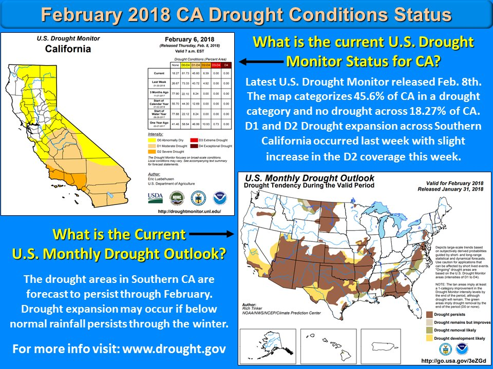 February 2018 California Drought Conditions Status Update. #CAdrought #CAwater #CAwx #LAweather #SoCal