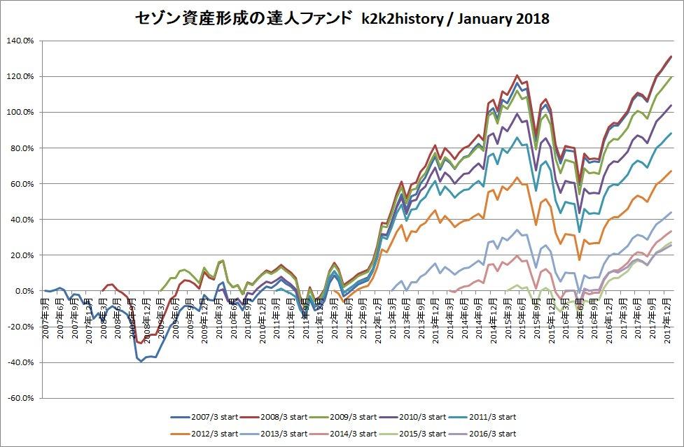 『セゾン資産形成の達人ファンド』をもっと! #27 (2018年2月) https://t.co/c2ItPwQrr8
