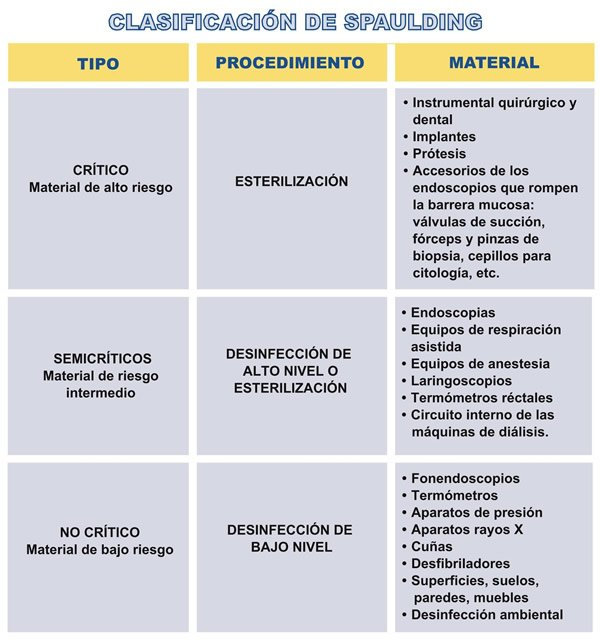 Tema 16 Celadores Online... Normas de actuación del Celador en los Quirófanos. Parte III DViKr0XWsAEWbLW