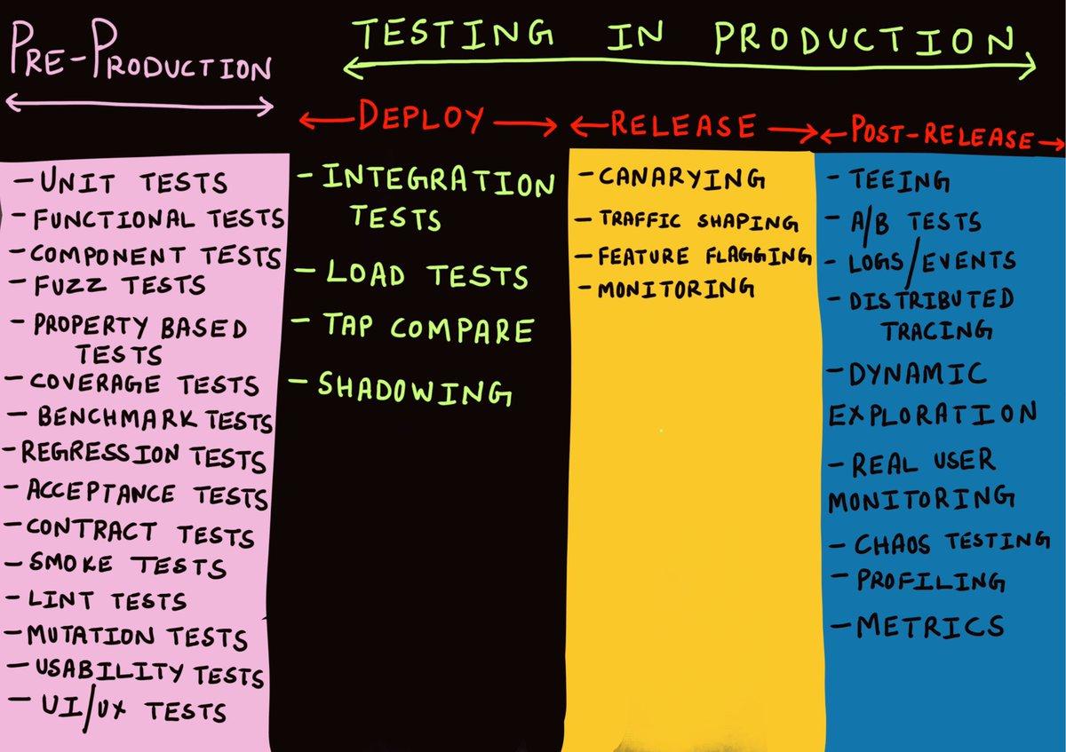 Reading List: Test (Pyramid / Unit / Integration / Acceptance etc