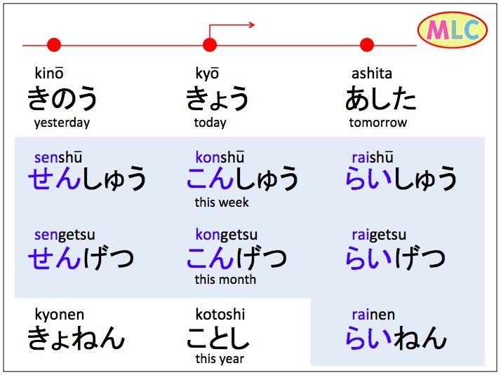 Mlc Japanese School On Twitter Yesterday Today Tomorrow