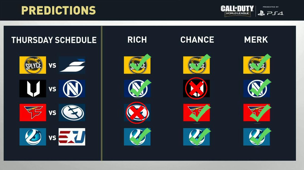 Mlg On Twitter The Casters Predictions After Tonights Cwlps4 Pro
